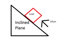 Pulley inclined plane foldable directions front inside back ppt.
